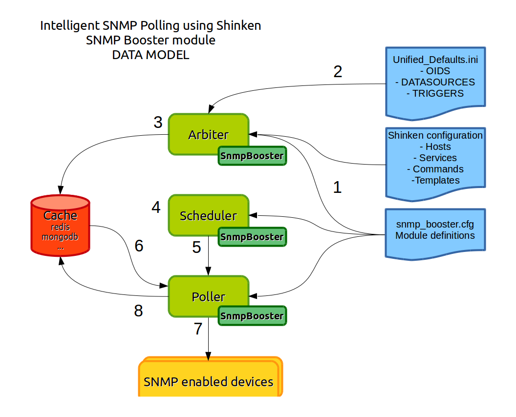 SNMP Booster: How does it works — Shinken SNMP Booster